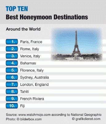 Amazing Top Ten Interesting Statistics